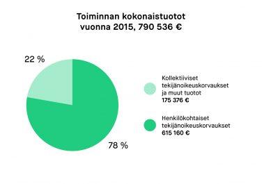 toiminnan_kokonaistuotot_2015_chart
