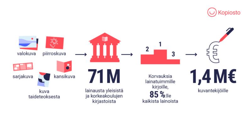 Infograafit lainauskorvaukseen oikeutetuista kuvista, kirjastolainojen määrästä ja korvauksenjakoperiaatteesta ja jaossa olevasta lainauskorvausmäärästä