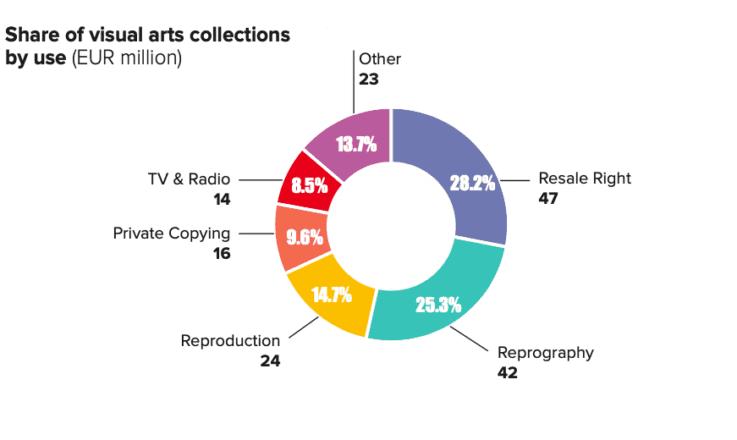 Kaavio visuaalisten taiteilijoiden kansainvälisestä tekijänoikeuskorvauskertymästä