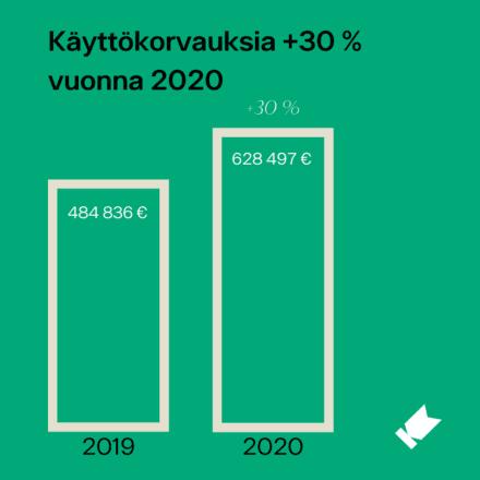 Kaavio Kuvaston keräämistä käyttökorvauksista, vertailukohteina vuosi 2019 ja 2020 (+30 %).