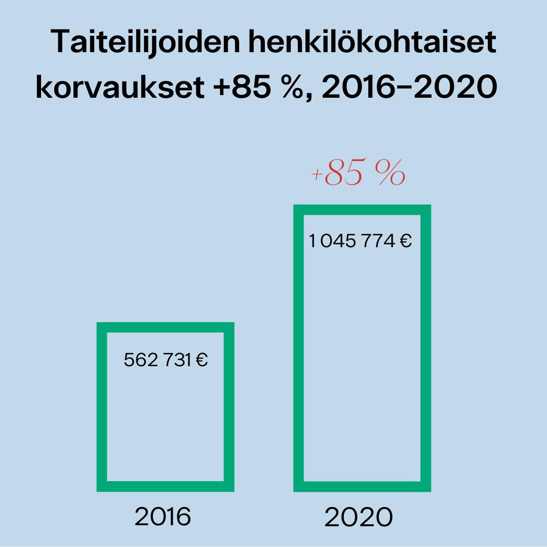 Kuvassa kaavio taiteilijoiden henkilökohtaisista korvauksista 2016–2020 (+85%).