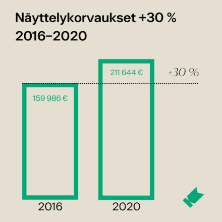 Kaavio Kuvaston keräämistä näyttelykorvauksista, vertailukohteina vuodet 2016 ja 2020 (+30 %).