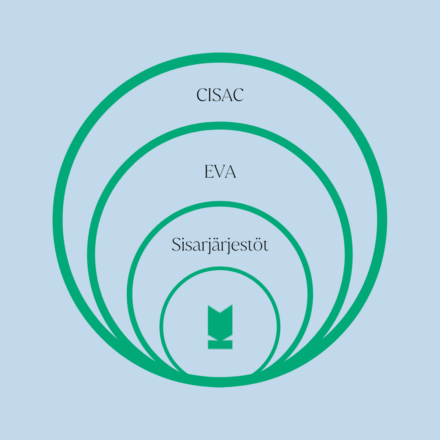 """Kuvassa sisäkkäin olevia ympyröitä, joissa ensimmäisessä Kuvaston tunnus. Sen ulkokehällä teksti """"sisarjärjestöt"""", seuraavalla kehällä """"EVA"""" ja ulommaisella kehällä """"CISAC""""."""